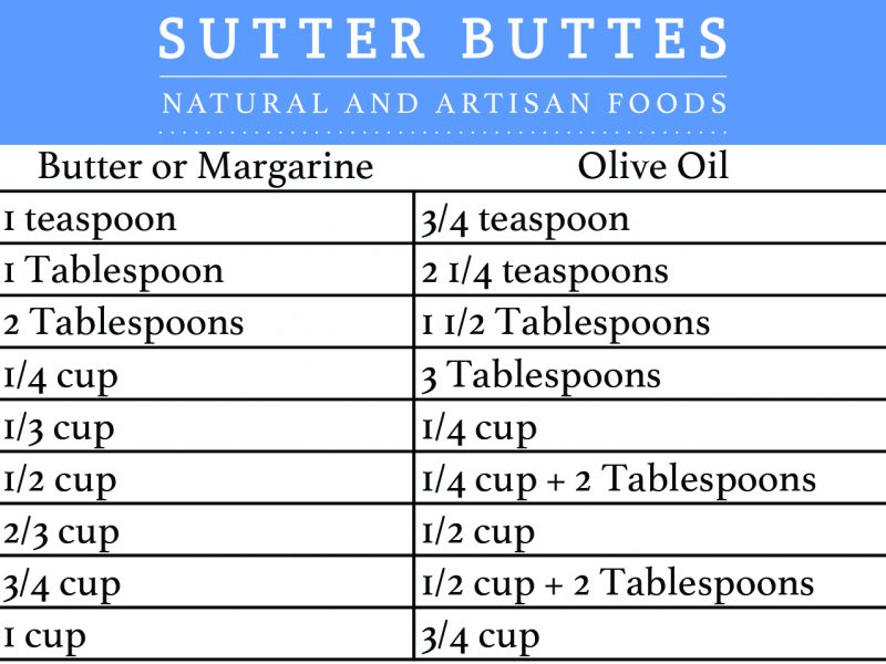 Butter to Olive Oil Conversion Chart